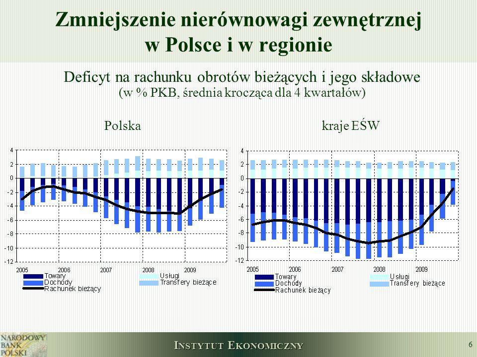 Zmniejszenie nierównowagi zewnętrznej w Polsce i w regionie
