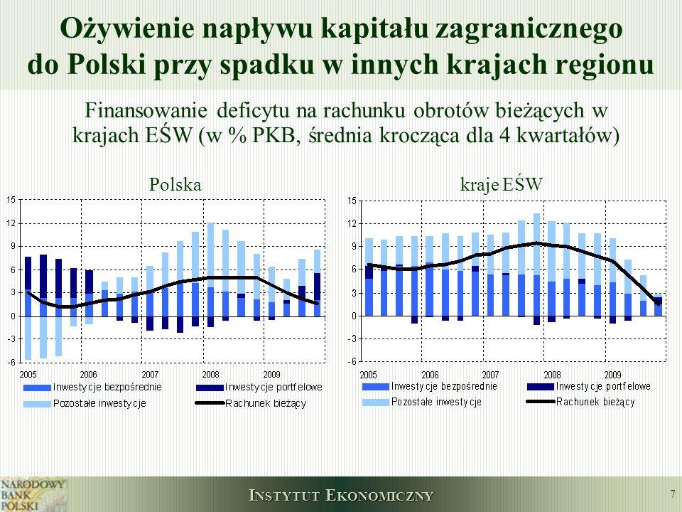 Ożywienie napływu kapitału zagranicznego do Polski przy spadku w innych krajach regionu