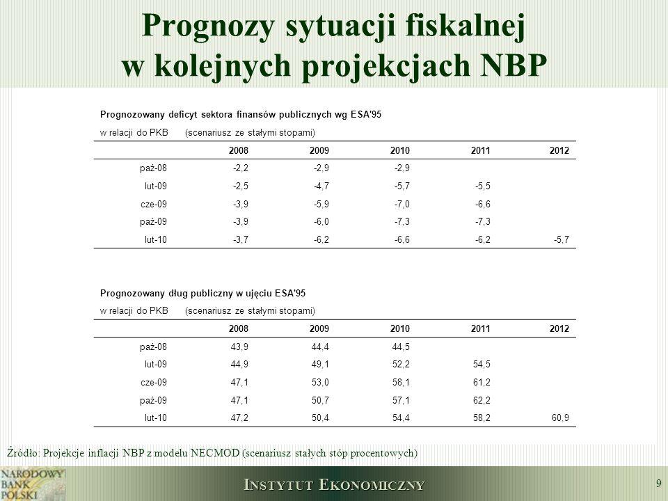 Prognozy sytuacji fiskalnej w kolejnych projekcjach NBP