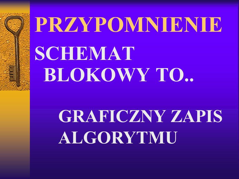 PRZYPOMNIENIE SCHEMAT BLOKOWY TO.. GRAFICZNY ZAPIS ALGORYTMU