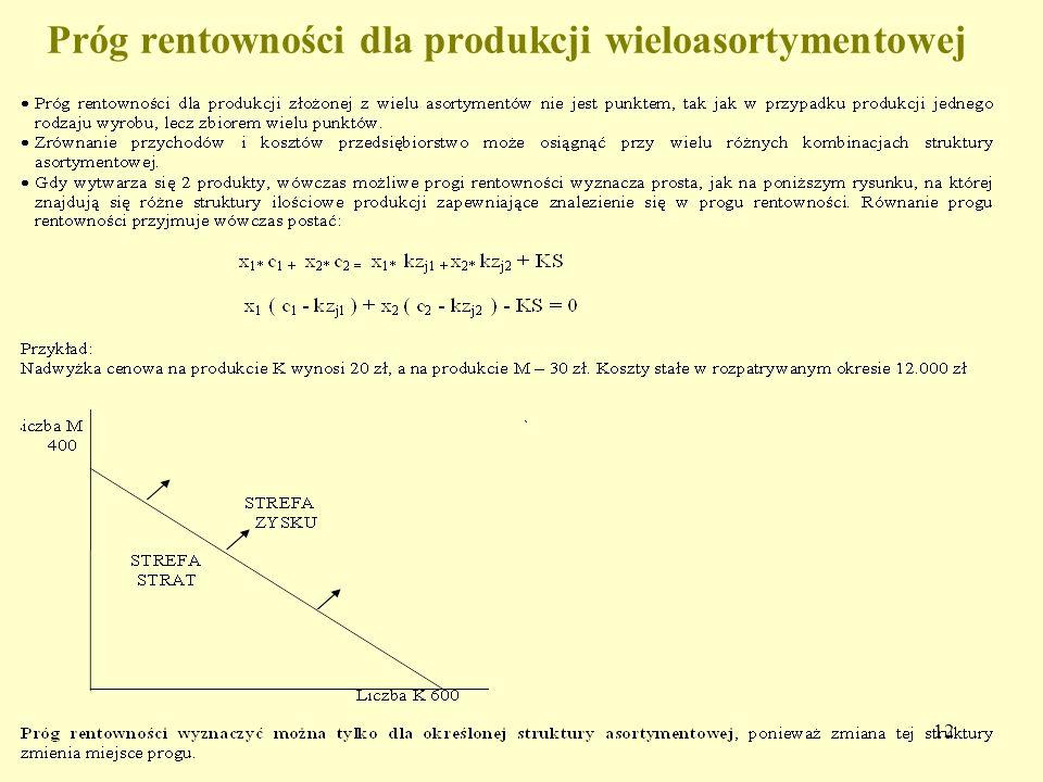 Próg rentowności dla produkcji wieloasortymentowej