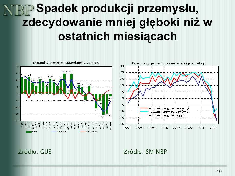 Spadek produkcji przemysłu, zdecydowanie mniej głęboki niż w ostatnich miesiącach