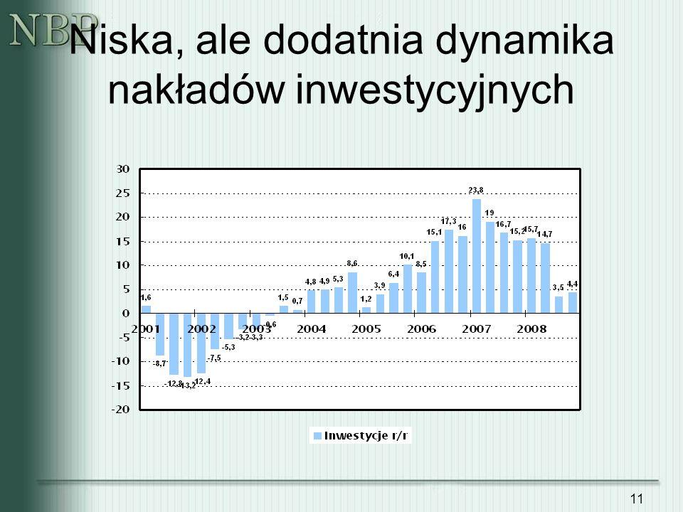 Niska, ale dodatnia dynamika nakładów inwestycyjnych