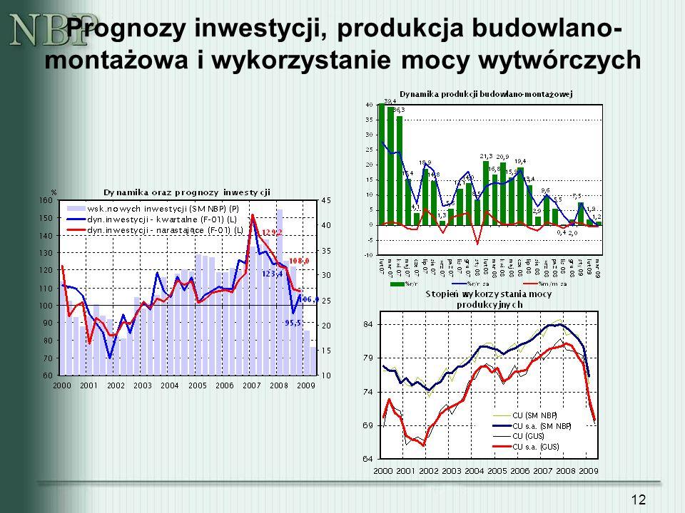 Prognozy inwestycji, produkcja budowlano-montażowa i wykorzystanie mocy wytwórczych
