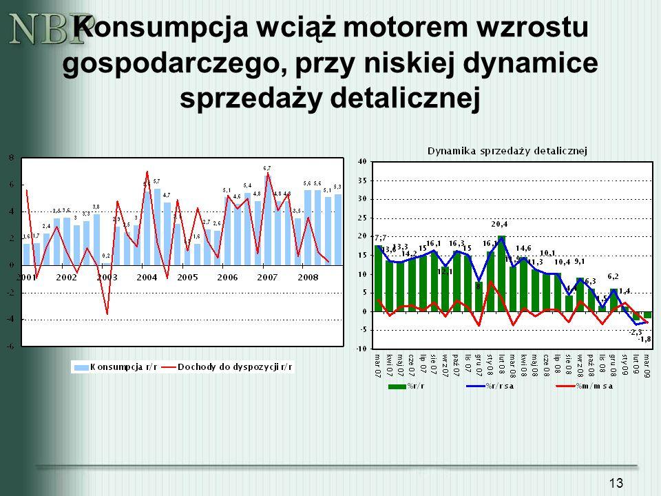Konsumpcja wciąż motorem wzrostu gospodarczego, przy niskiej dynamice sprzedaży detalicznej