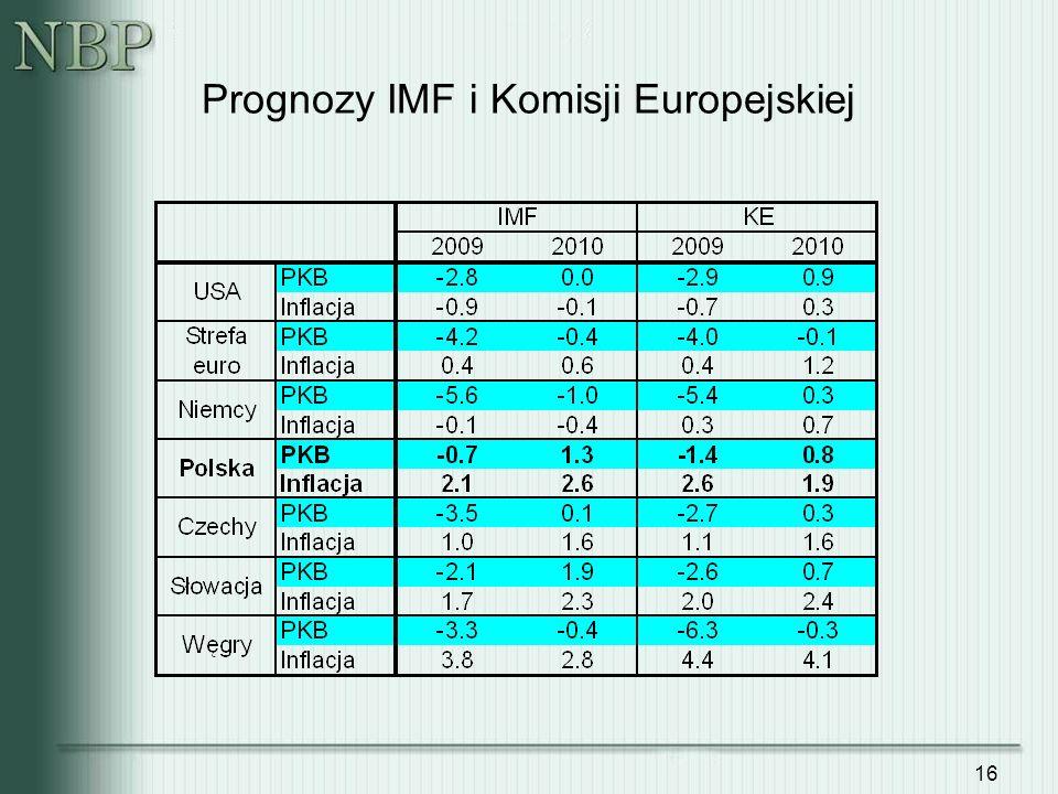 Prognozy IMF i Komisji Europejskiej