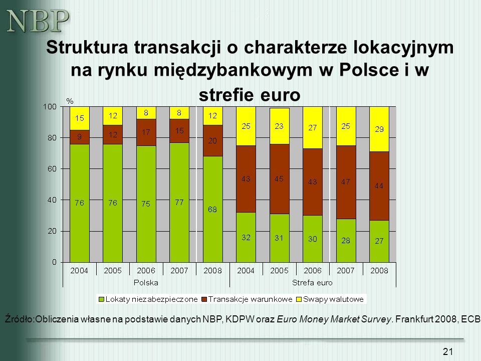 Struktura transakcji o charakterze lokacyjnym na rynku międzybankowym w Polsce i w strefie euro