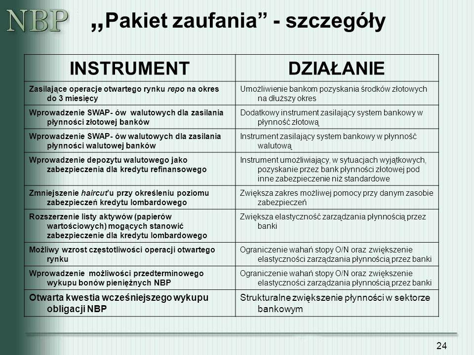 """""""Pakiet zaufania - szczegóły"""