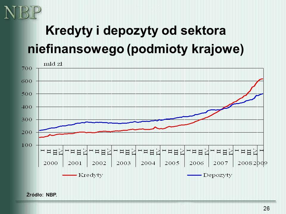 Kredyty i depozyty od sektora niefinansowego (podmioty krajowe)