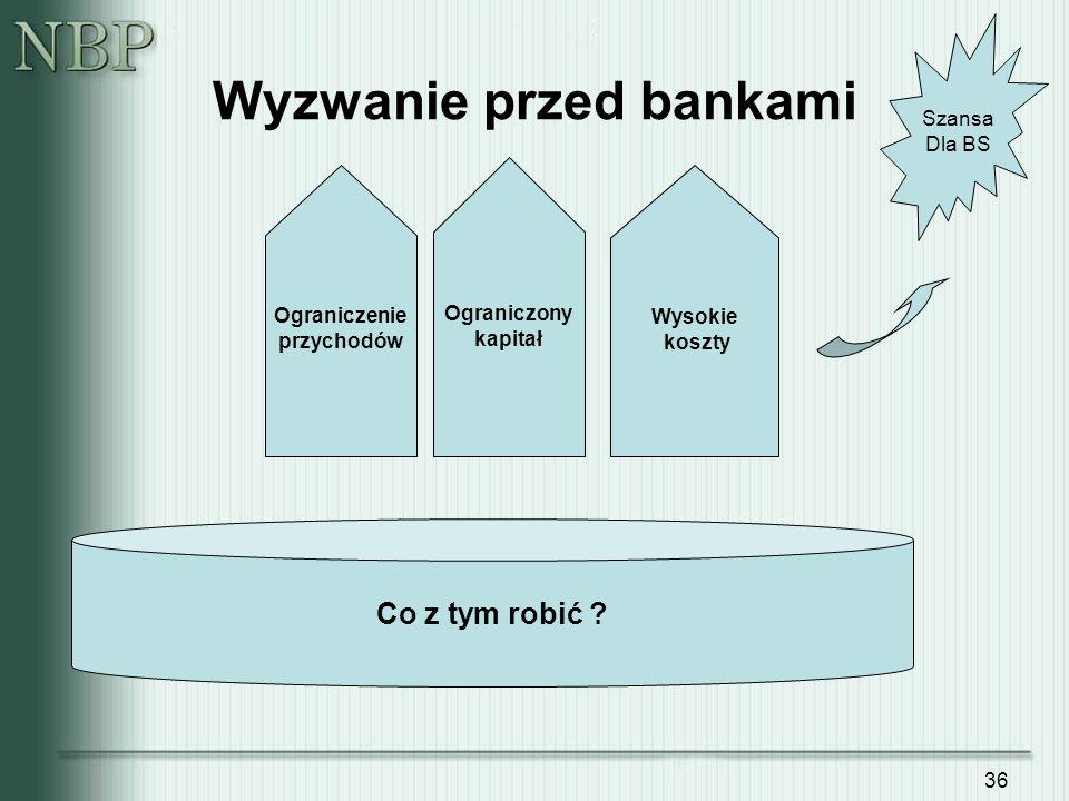 Wyzwanie przed bankami