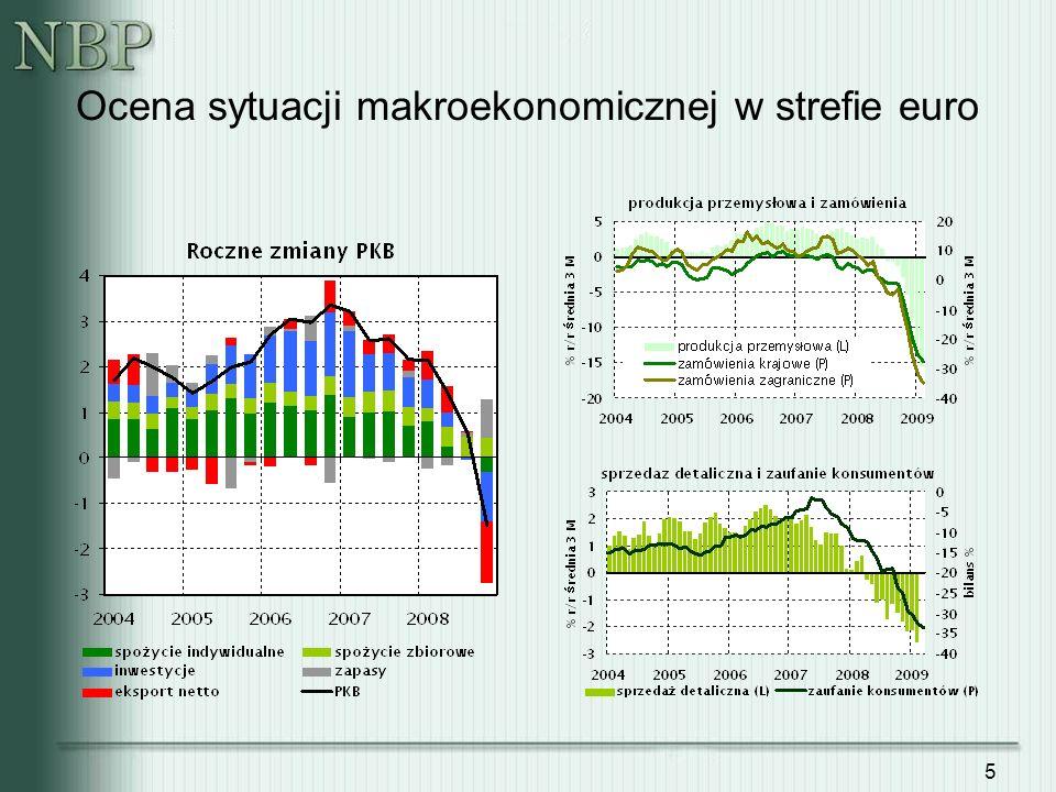 Ocena sytuacji makroekonomicznej w strefie euro