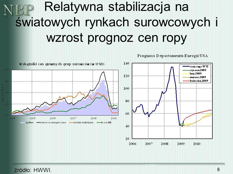 Relatywna stabilizacja na światowych rynkach surowcowych i wzrost prognoz cen ropy