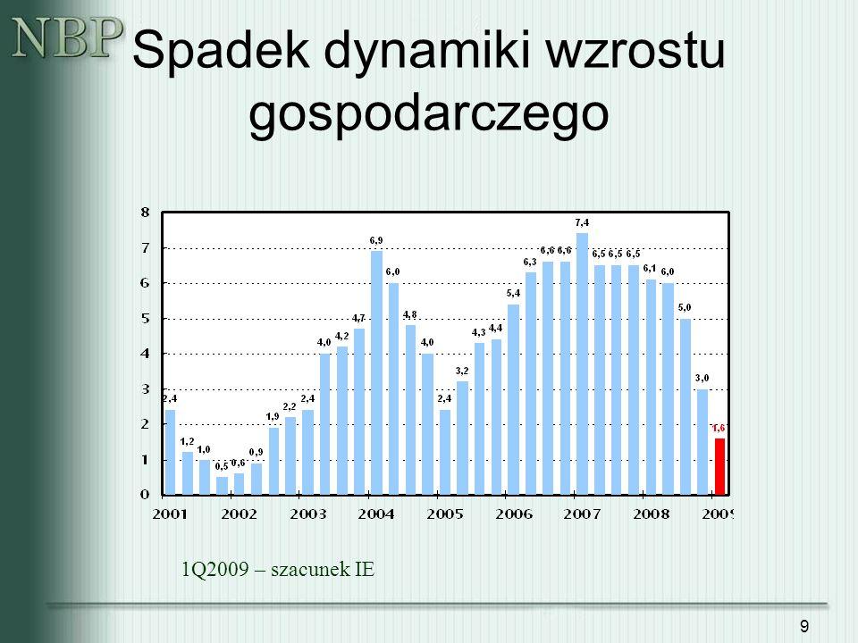 Spadek dynamiki wzrostu gospodarczego