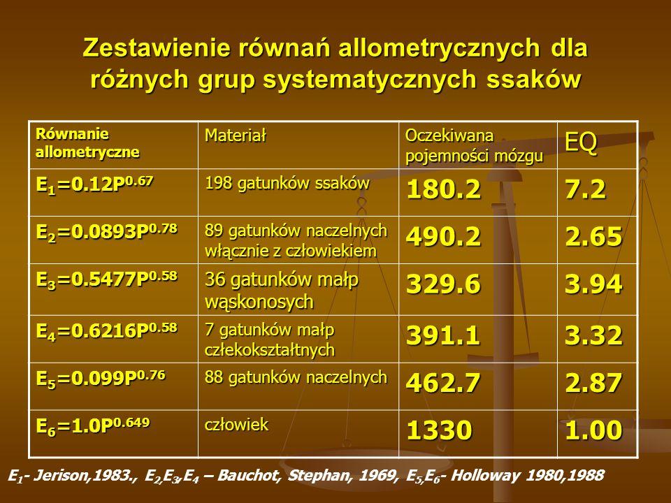 Zestawienie równań allometrycznych dla różnych grup systematycznych ssaków