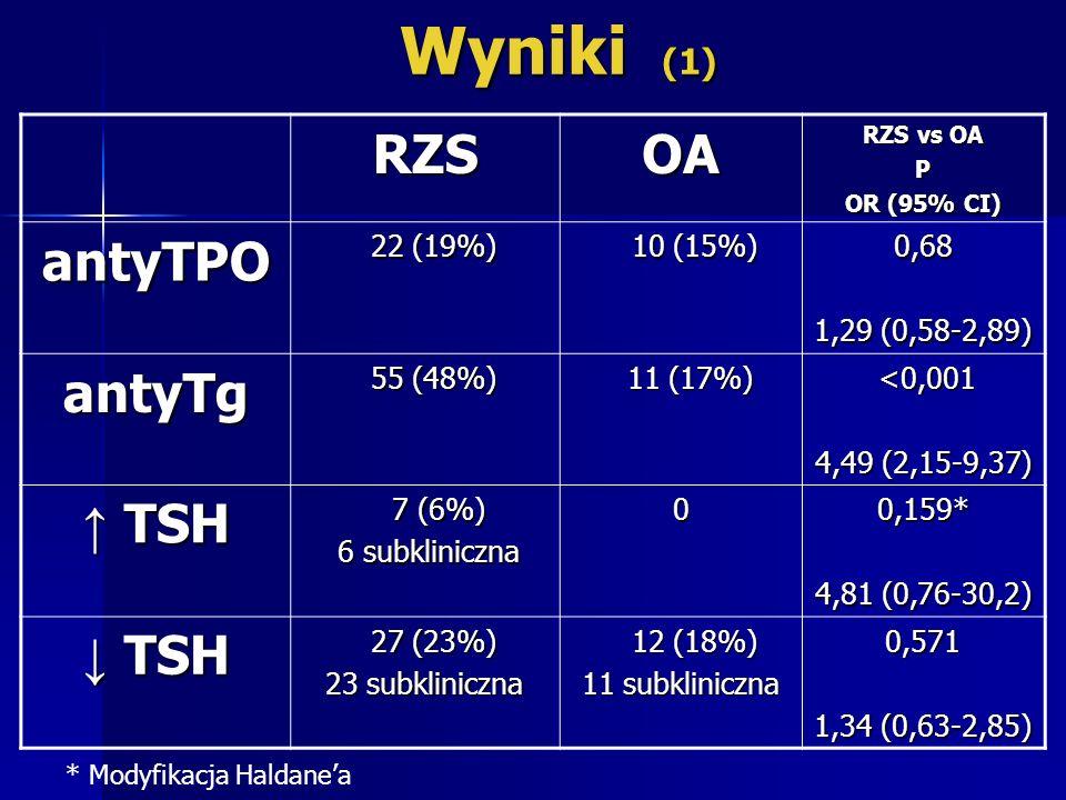 Wyniki (1) RZS OA antyTPO antyTg ↑ TSH ↓ TSH 22 (19%) 10 (15%) 0,68