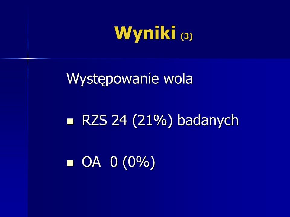 Wyniki (3) Występowanie wola RZS 24 (21%) badanych OA 0 (0%)