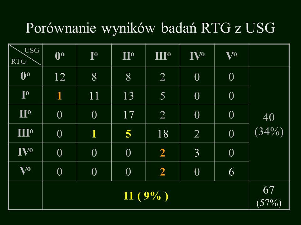 Porównanie wyników badań RTG z USG