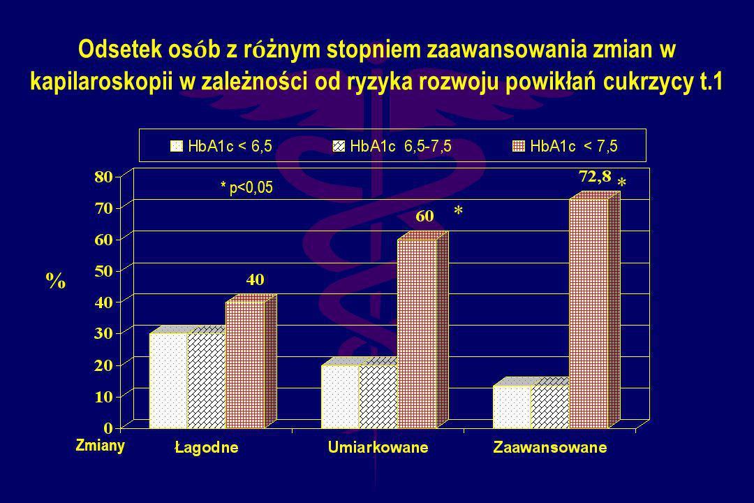 Odsetek osób z różnym stopniem zaawansowania zmian w kapilaroskopii w zależności od ryzyka rozwoju powikłań cukrzycy t.1