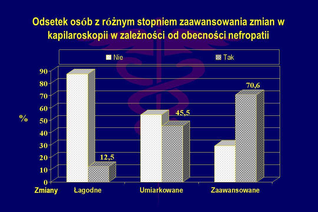 Odsetek osób z różnym stopniem zaawansowania zmian w kapilaroskopii w zależności od obecności nefropatii