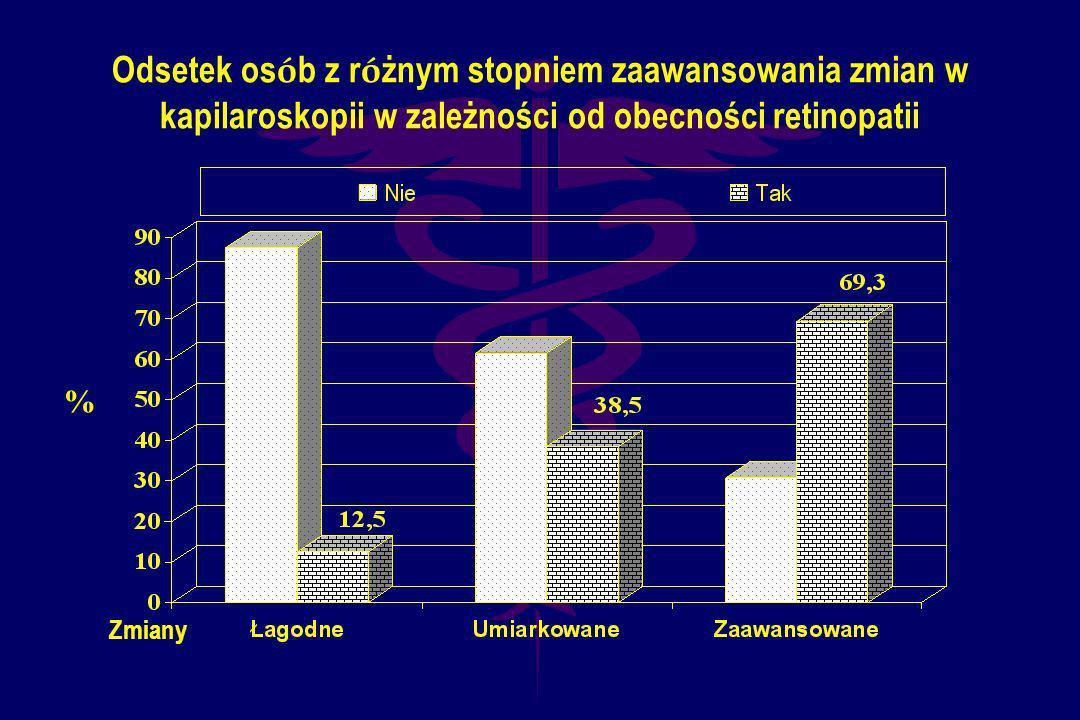 Odsetek osób z różnym stopniem zaawansowania zmian w kapilaroskopii w zależności od obecności retinopatii