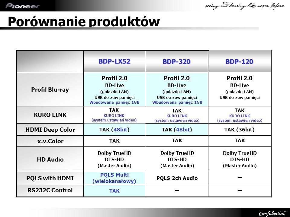 Porównanie produktów BDP-LX52 BDP-320 BDP-120 - - - Profil Blu-ray