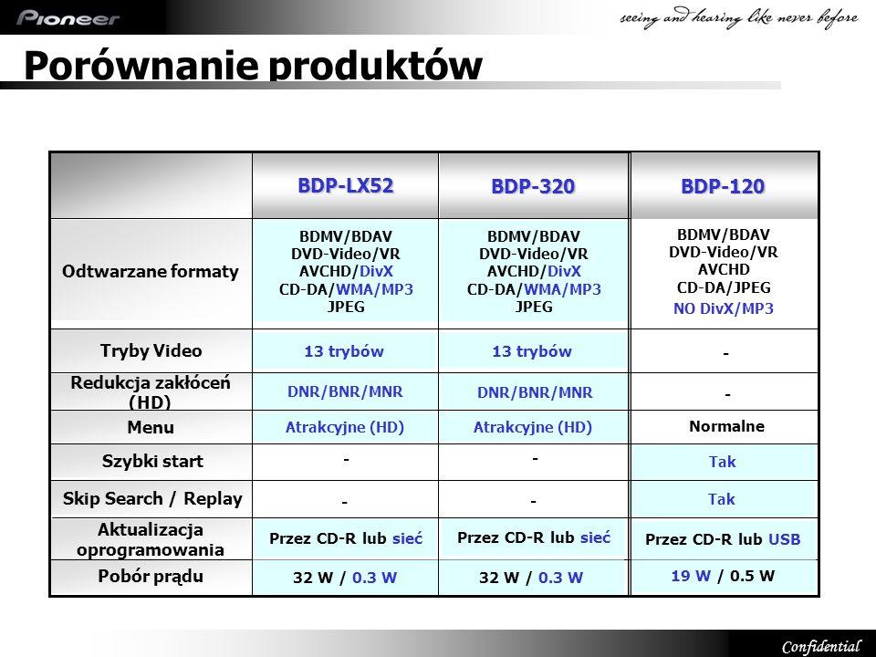 Porównanie produktów BDP-LX52 BDP-320 BDP-120 Odtwarzane formaty