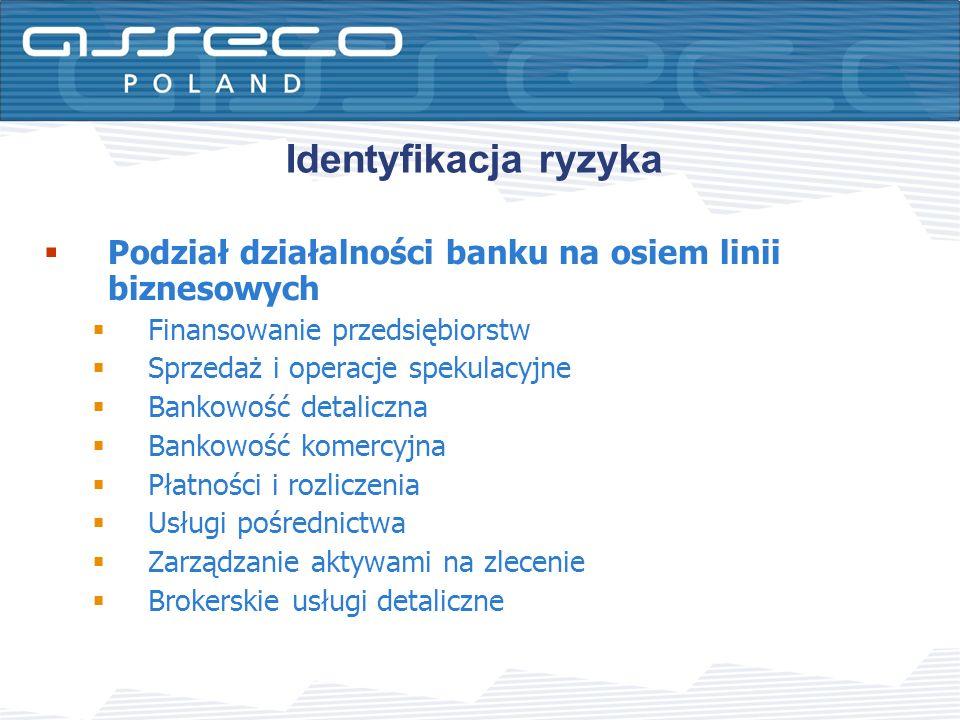 Identyfikacja ryzyka Podział działalności banku na osiem linii biznesowych. Finansowanie przedsiębiorstw.