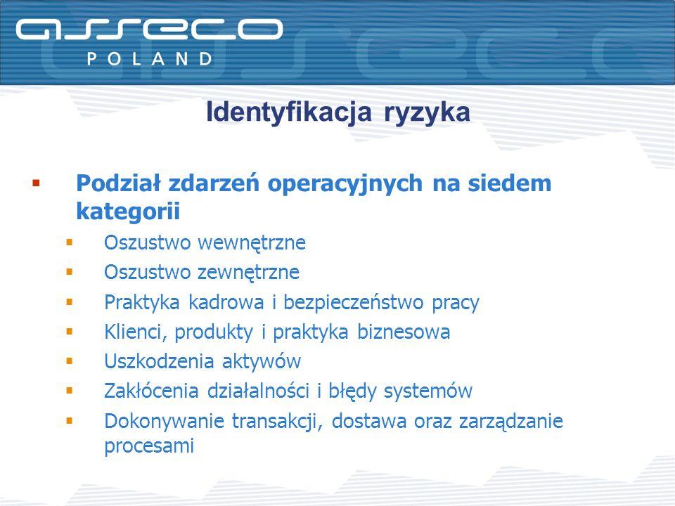 Identyfikacja ryzyka Podział zdarzeń operacyjnych na siedem kategorii