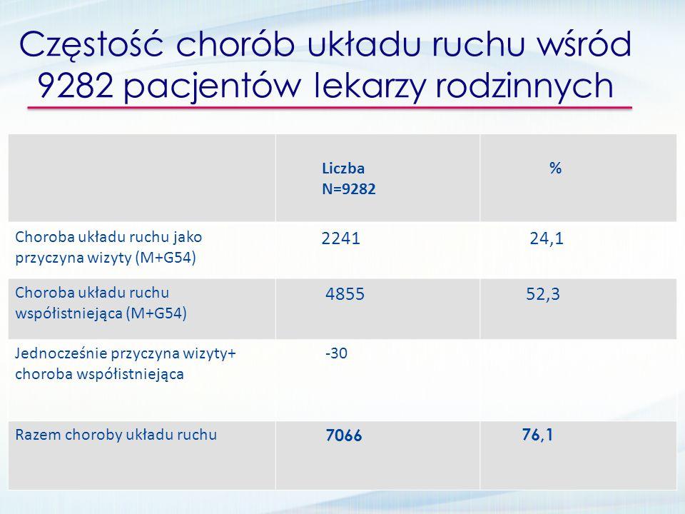 Częstość chorób układu ruchu wśród 9282 pacjentów lekarzy rodzinnych