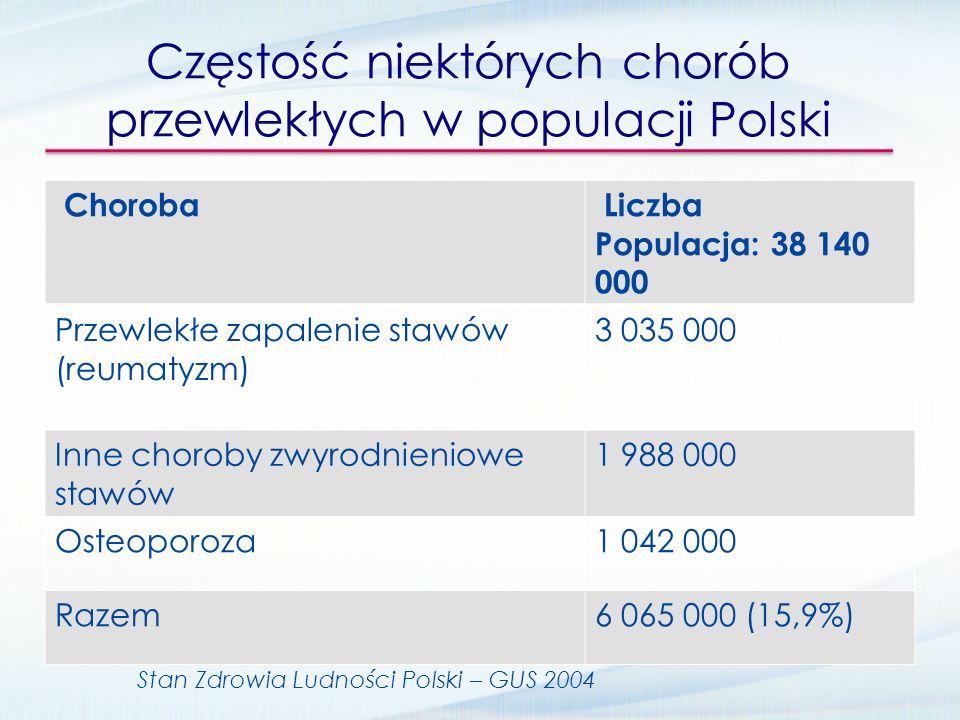 Częstość niektórych chorób przewlekłych w populacji Polski