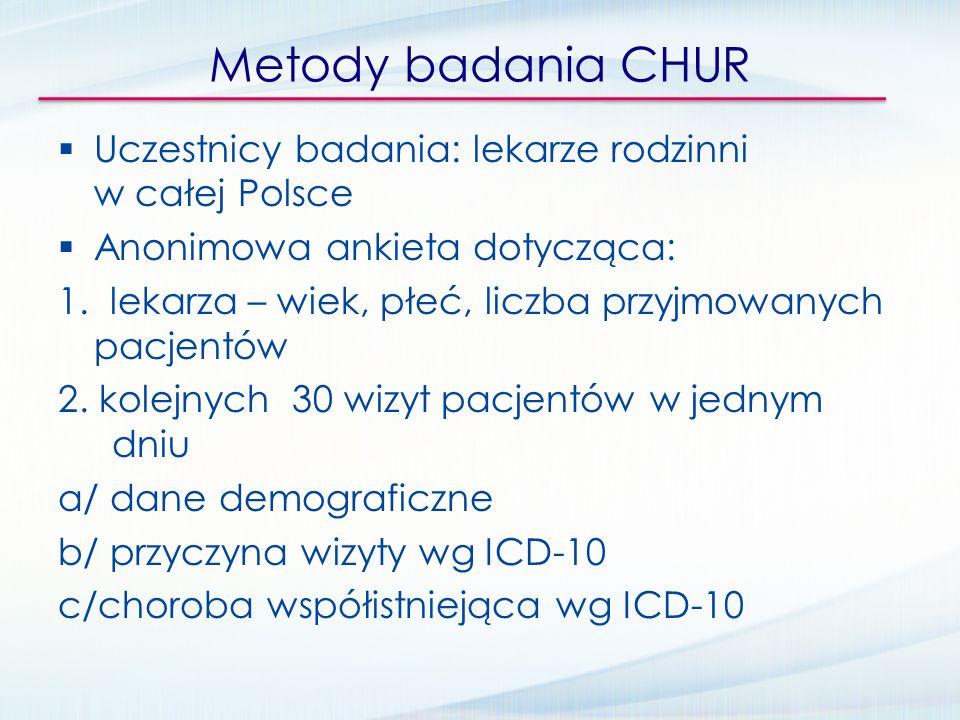 Metody badania CHUR Uczestnicy badania: lekarze rodzinni w całej Polsce. Anonimowa ankieta dotycząca: