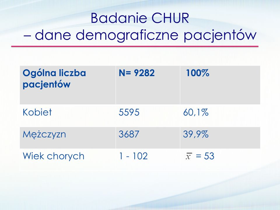 Badanie CHUR – dane demograficzne pacjentów