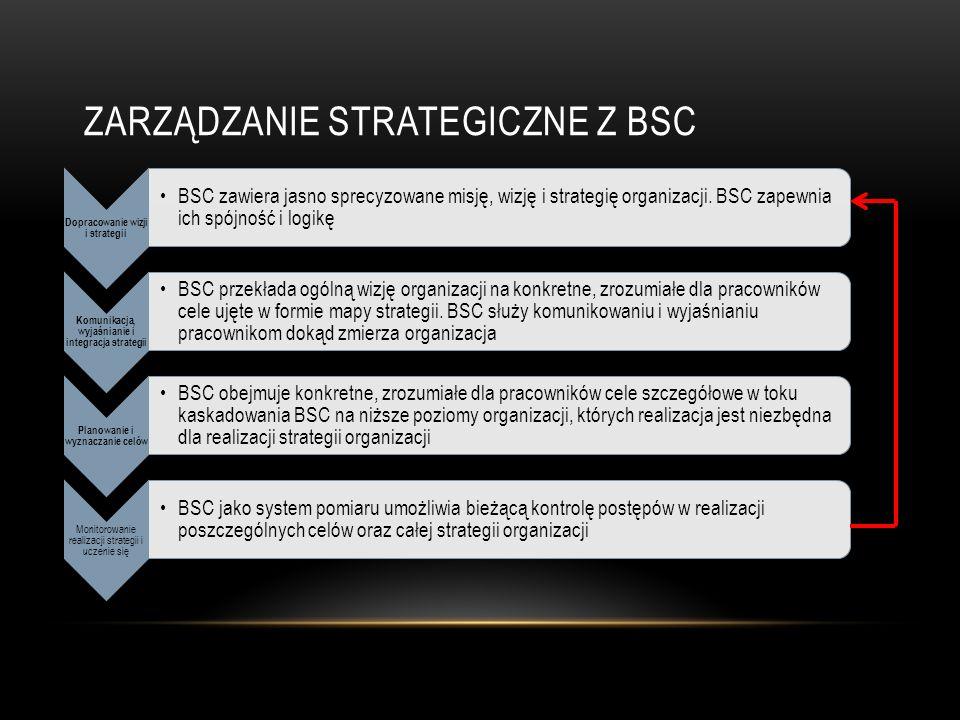 zarządzanie strategiczne z bsc