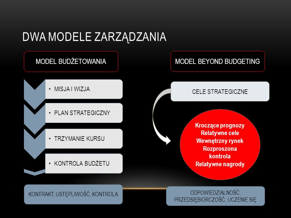 Dwa modele zarządzania