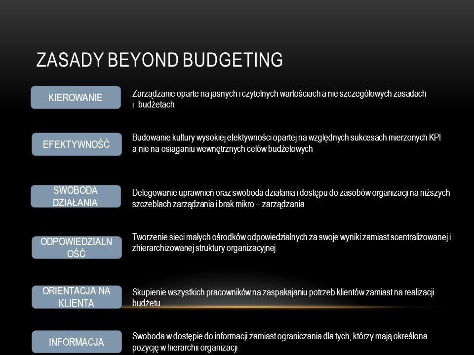 Zasady beyond budgeting