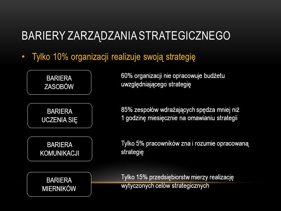 Bariery zarządzania strategicznego