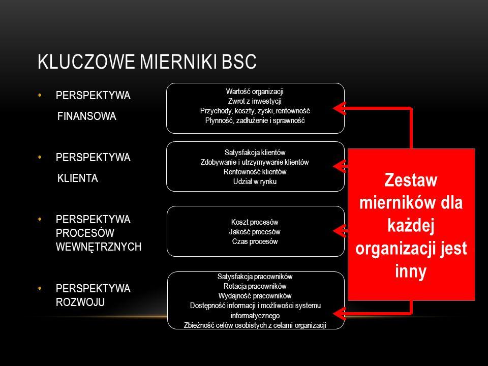 Zestaw mierników dla każdej organizacji jest inny