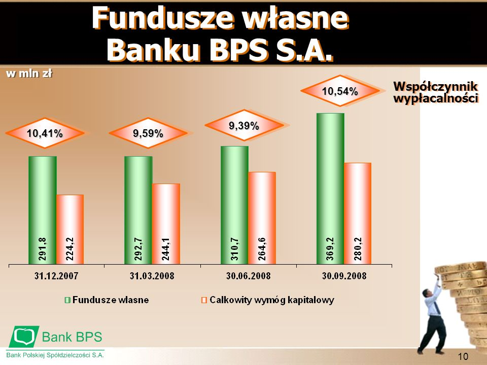 Fundusze własne Banku BPS S.A.