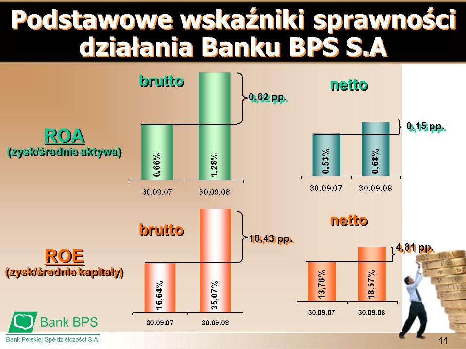 Podstawowe wskaźniki sprawności działania Banku BPS S.A
