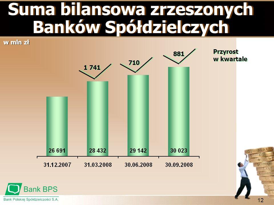 Suma bilansowa zrzeszonych Banków Spółdzielczych