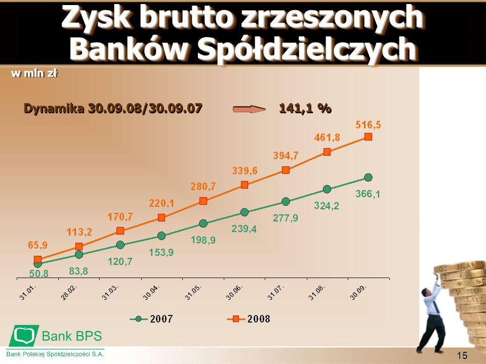 Zysk brutto zrzeszonych Banków Spółdzielczych