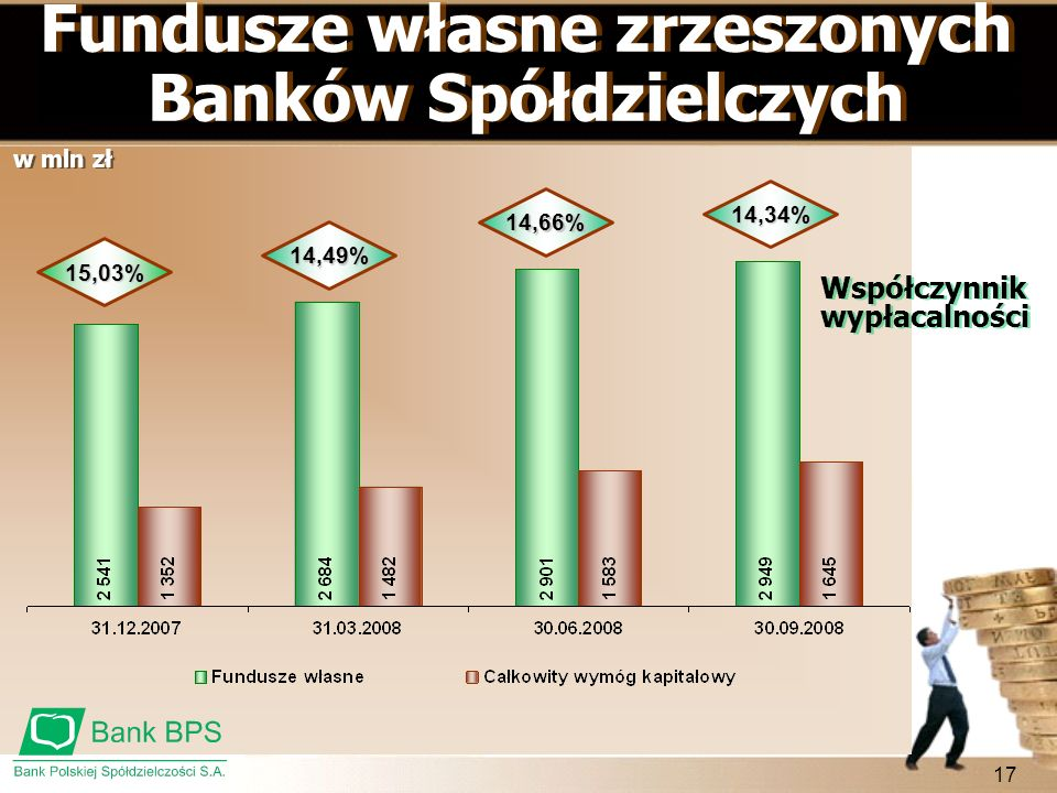 Fundusze własne zrzeszonych Banków Spółdzielczych