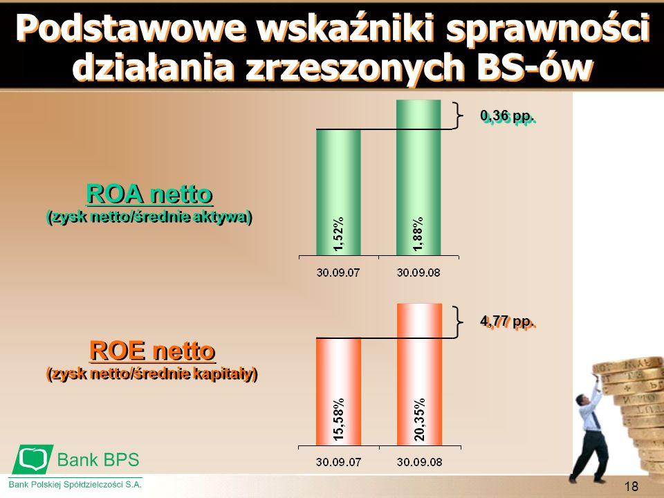 Podstawowe wskaźniki sprawności działania zrzeszonych BS-ów