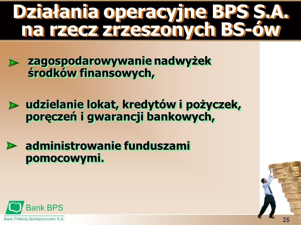 Działania operacyjne BPS S.A. na rzecz zrzeszonych BS-ów