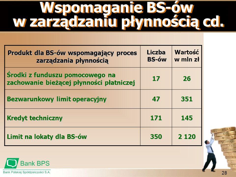 Wspomaganie BS-ów w zarządzaniu płynnością cd.