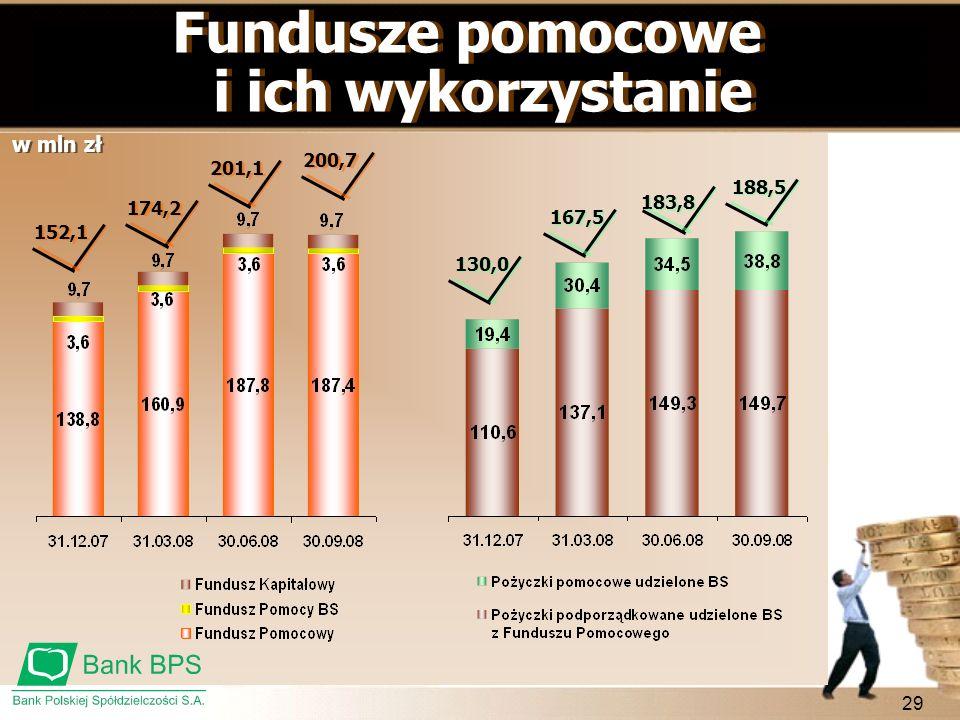 Fundusze pomocowe i ich wykorzystanie