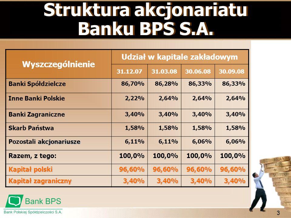 Struktura akcjonariatu Udział w kapitale zakładowym