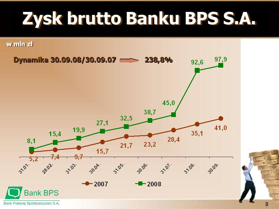 Zysk brutto Banku BPS S.A.