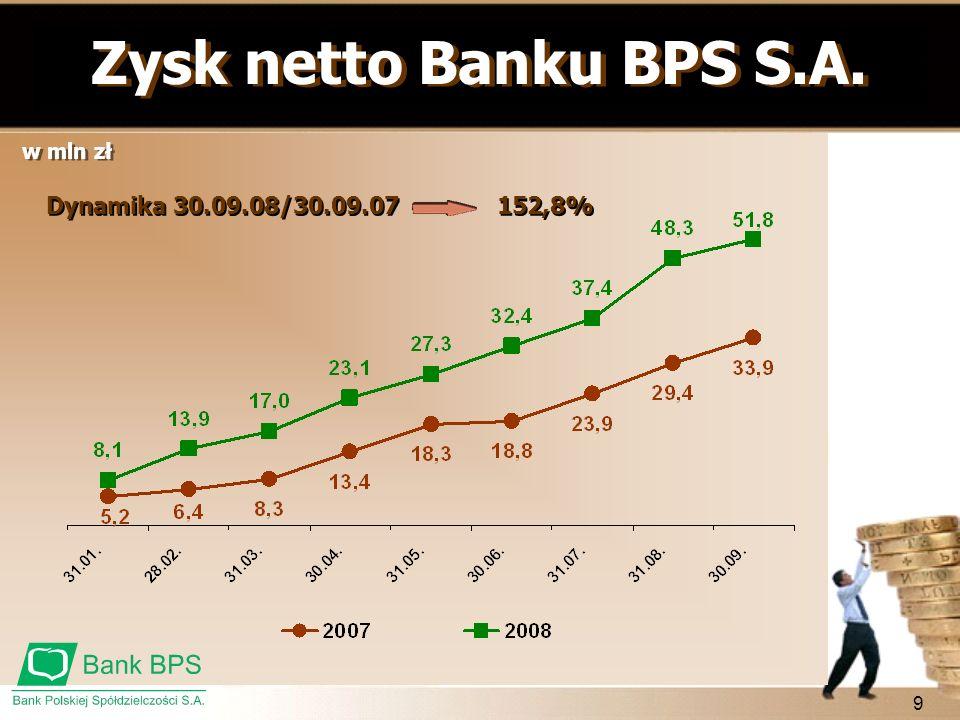 Zysk netto Banku BPS S.A. Dynamika 30.09.08/30.09.07 152,8% w mln zł