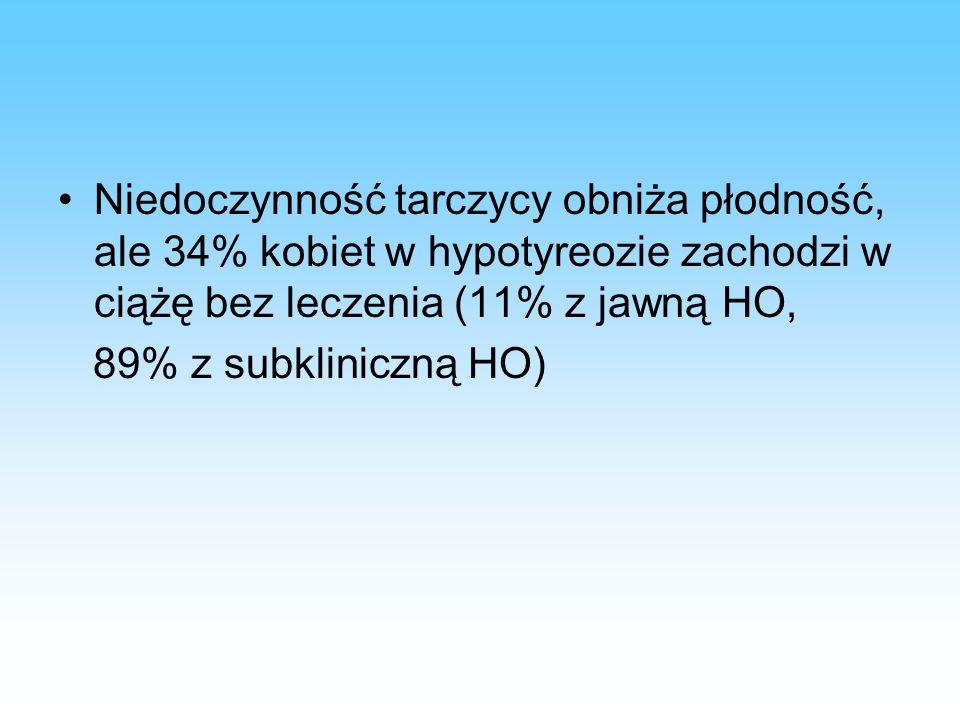 Niedoczynność tarczycy obniża płodność, ale 34% kobiet w hypotyreozie zachodzi w ciążę bez leczenia (11% z jawną HO,